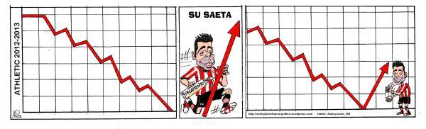 Susaeta apunta la recuperación del Athletic